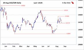 Forex Analysis Chart Usd Idr Updates Pressure Slowly