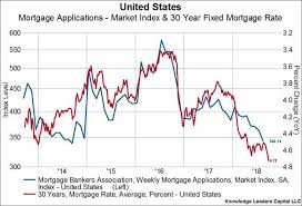 30 Year Mortgage Rates Monthly Chart Higher Mortgage Rates Are Starting To Bite The Housing