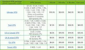 Vpn Compare Chart Ibvpn Review No Logs Torrent Vpn Torrent Vpn Guide