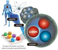 Resultado de imagen de Desde el nucleo atómico hasta las galaxias