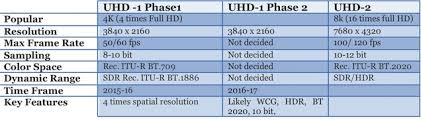High Def Resolution Chart What Is The Difference Between Hd And Uhd What Is 4k Uhd