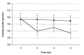 Effect of whole <b>grains</b> on insulin sensitivity in overweight ...
