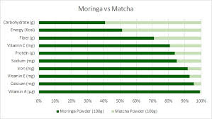 Battle Of The Greens Moringa Vs Matcha Kuli Kuli Foods