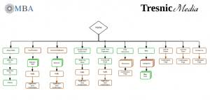 How To Plan A Flow Chart For Your Website Redesign Tresnic