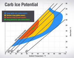 Carb Ice Chart Carburetor Ice A Nasty Surprise For All Types Of Weather