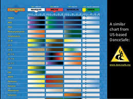 Dancesafe Chart Novel Psychoactive Substances An Analysis Of The 2015 Psa
