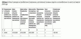Реферат Отчет по производственной практике в ЗАО гостиница Авантаж Приложение 3