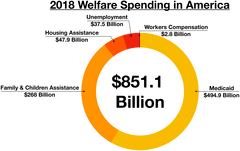 Welfare Chart By State Social Programs In The United States Wikipedia
