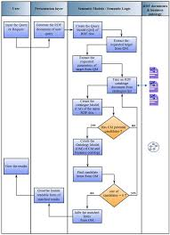 cross function flow chart cross functional flow chart of the pdf download available