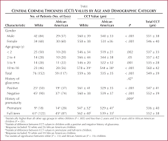 Age And Racial Variation In Central Corneal Thickness Of