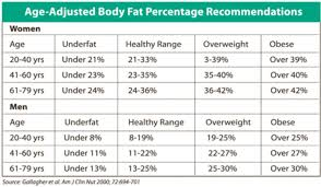 Healthy Muscle Mass Percentage Chart Thorough Fat Percentage Chart Body Weight Percentage Chart