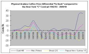 1 4 3 World Coffee Trade Price Differentials