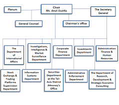 59 Disclosed Human Resource Department Organizational Structure