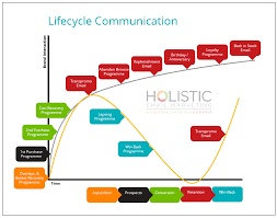 The Ultimate Guide To Lifecycle Marketing Emarsys