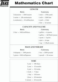 Taks Math Formula Chart Taks Conversion Chart Conversion Chart Cubic Yards To Tons