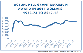 Nasfaa Report Explores Ways To Reserve Pell Grant Funds