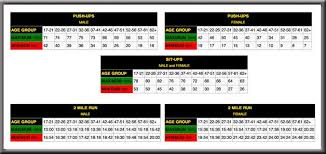 Military Fitness Test Chart Pin On Army Strong