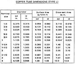 Refrigerant Pipe Size Chart R410a Refrigeration Piping Industrial Controls