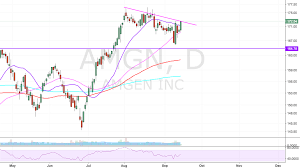 Hey Girl Heyyyy For Nasdaq Amgn By Everytimeicash Tradingview