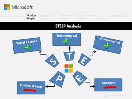 Microsoft Corporate Strategy Microsoft Corp