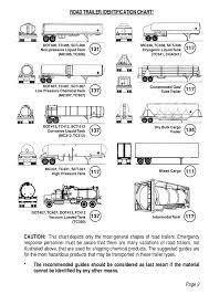 Road Trailer Identification Chart Emergency Response Guidebook 2012