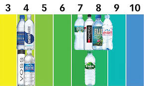 Bottled Water Acidity Chart Is Bottled Water Ruining Your Teeth Greenwich Dental