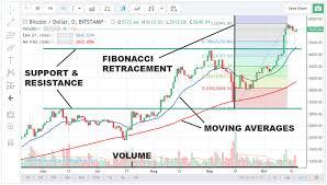 Thinkorswim Bitcoin Chart Can I Analyze Bitcoin Chart On Thinkorswim Exchange Bitcoin