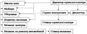 Отчет о преддипломной практике в Тойта Крепость Абакан Рисунок 1 2 Структура управления автосервисом