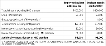 Bir Tax Chart Premiums On Health Care Are Taxable Now What Businessworld
