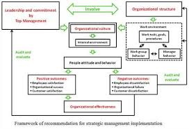 project management essay topics quality issues in project thesis project management topics mfacourses887webfc2com