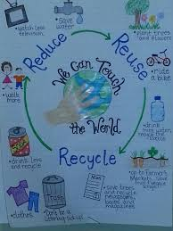 How To Make Chart On Pollution Earth Day Anchor Chart Earth Day Earth Science Anchor Charts