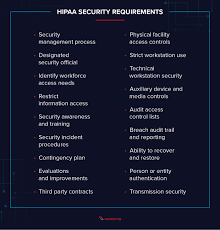 What Is Hipaa Compliance Your 2019 Guide Checklist Varoins
