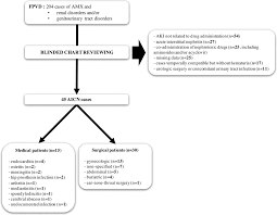 Bc Cancer Agency Chemotherapy Preparation And Stability Chart Dramatic Increase Of Amoxicillin Induced Crystal Nephropathy