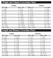 Volume Conversion Chart Metric Weight And Volume Conversion Chart