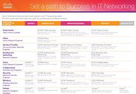 certification paths ctu training solutions cisco