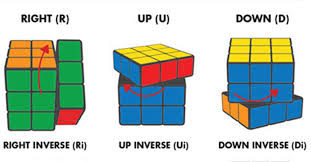 How To Solve A Rubiks Cube We Learned So You Dont Have To