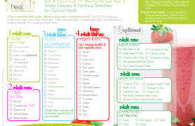 Smoothie Charts Example Smoothieology A Simple Formula For Delicious Superfood
