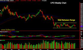 Cpo Future Price Chart Bullsa Com June 2013
