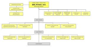 Organizational Chart Municipality Of San Andres Calolbon