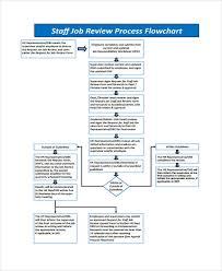 Job Flow Chart 36 Flowchart Templates In Pdf Free Premium Templates