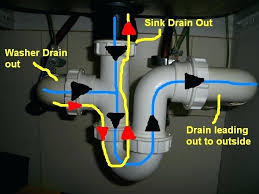 basically the water drainage from washer is going up into sink drains washing machine drain no