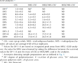 Table 2 From On The Use Of Differential Solubility In
