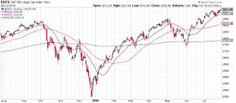 Long Term Stock Charts Free Market Outlook Stocks Next Few Months Will Be Unlike The