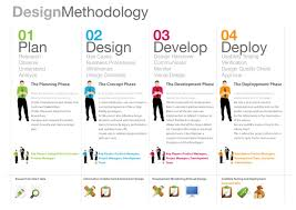 Ux Design Methodology Design Methodology Product Development Process Design