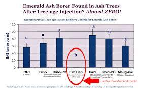 emerald chart emerald ash borer giroud tree and lawn service