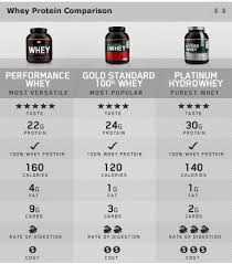 Optimum Nutrition Comparison Chart On Nutrition Hydro Whey Great Macros For Keto
