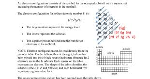 Electron Configuration and Orbital Diagrams Notes and Assignment ...