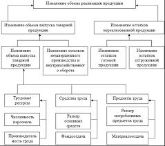 Факторы и резервы увеличения реализации продукции Анализ объема  Структурно логическая модель факторного анализа объема реализации продукции