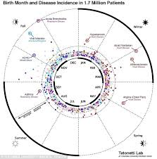 James Rodriguez Birth Chart Your Birth Month Does Affect Your Health Reveals Chart