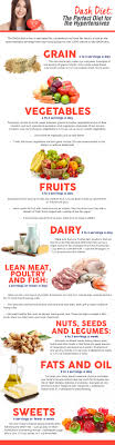 Dash Diet Servings Chart Dash Diet The Perfect Diet For The Hypertensives Unilab